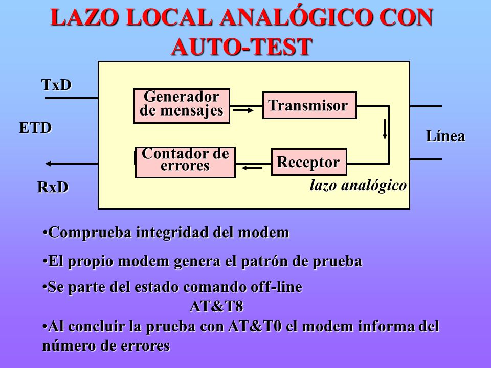LAZO LOCAL ANALÓGICO CON AUTO-TEST