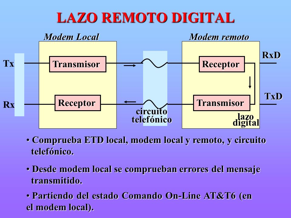 LAZO REMOTO DIGITAL Modem Local Modem remoto Transmisor Receptor