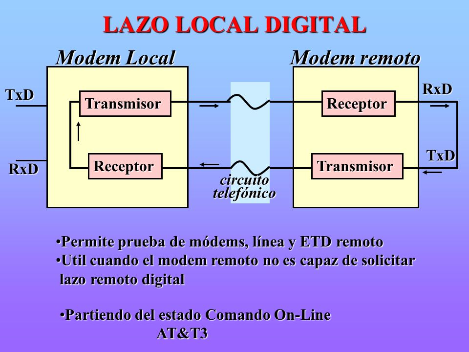 LAZO LOCAL DIGITAL Modem Local Modem remoto RxD TxD Transmisor TxD