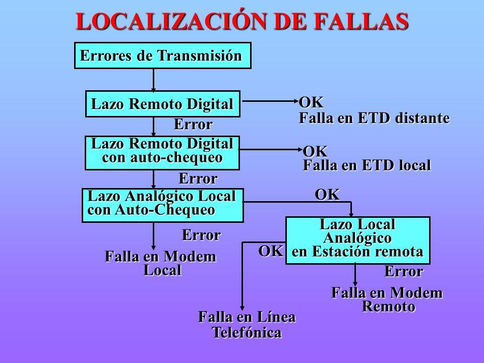 LOCALIZACIÓN DE FALLAS
