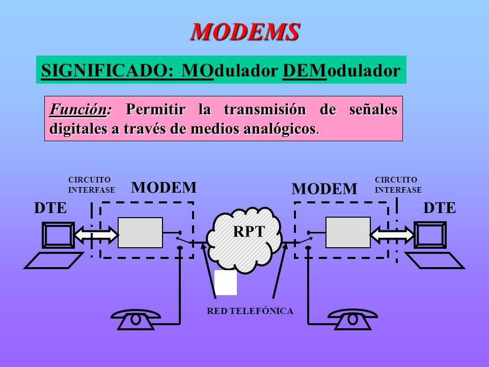 MODEMS SIGNIFICADO: MOdulador DEModulador