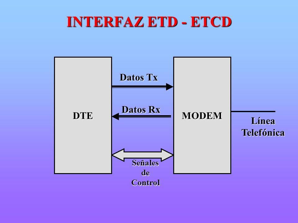 INTERFAZ ETD - ETCD DTE MODEM Datos Tx Datos Rx Línea Telefónica