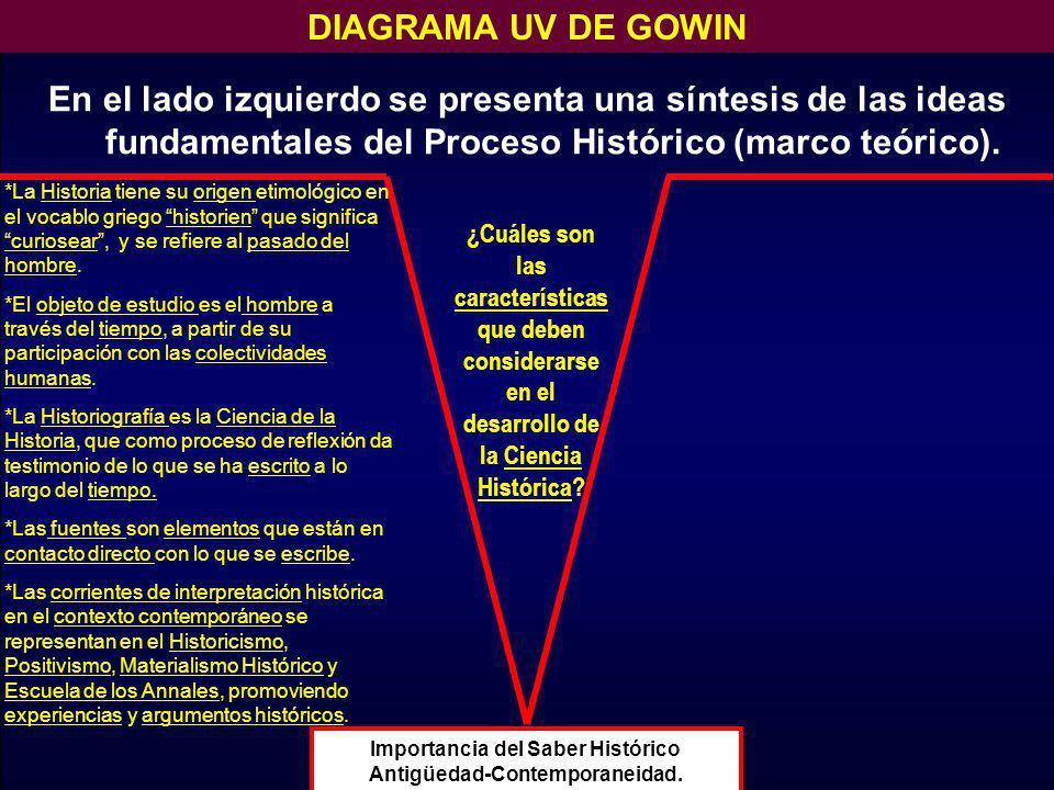 Importancia del Saber Histórico Antigüedad-Contemporaneidad.