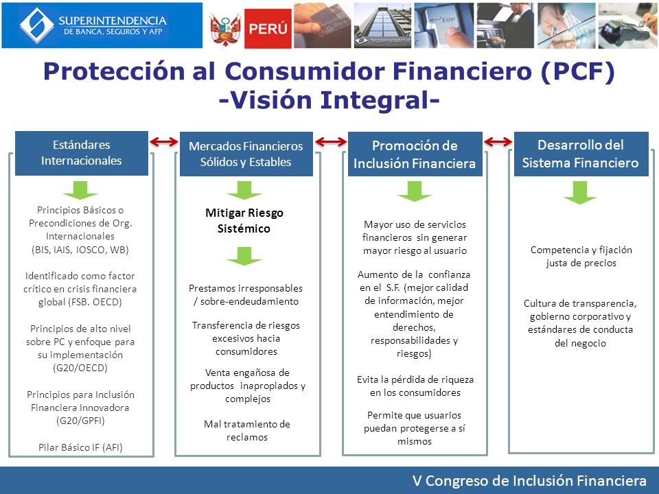 Protección al Consumidor Financiero (PCF) Mitigar Riesgo Sistémico