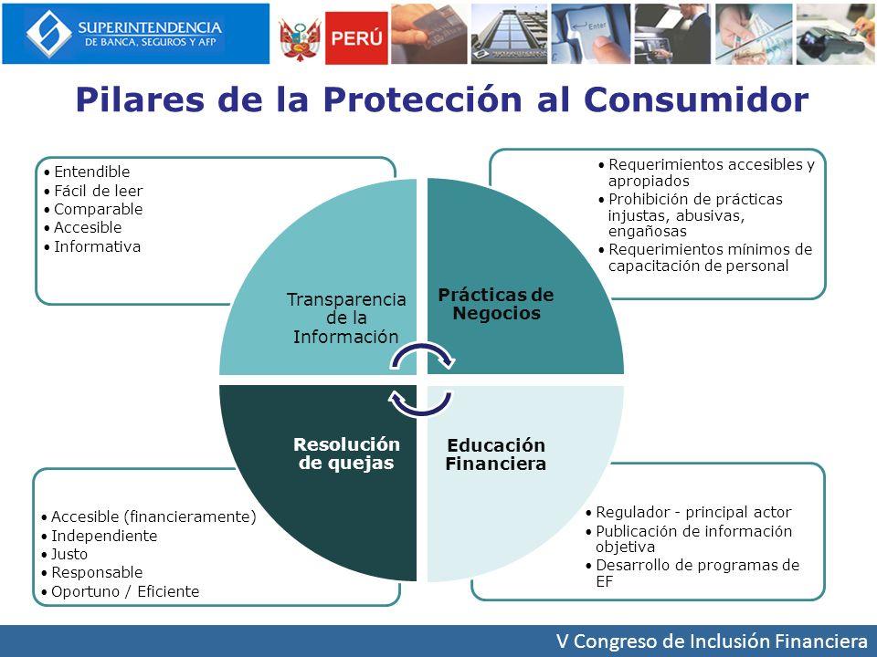 Pilares de la Protección al Consumidor
