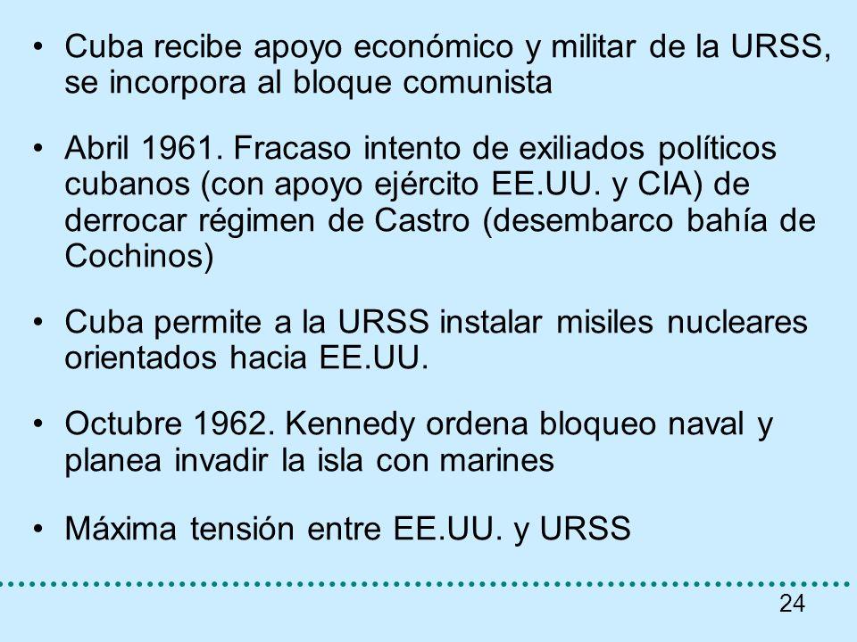 Cuba recibe apoyo económico y militar de la URSS, se incorpora al bloque comunista