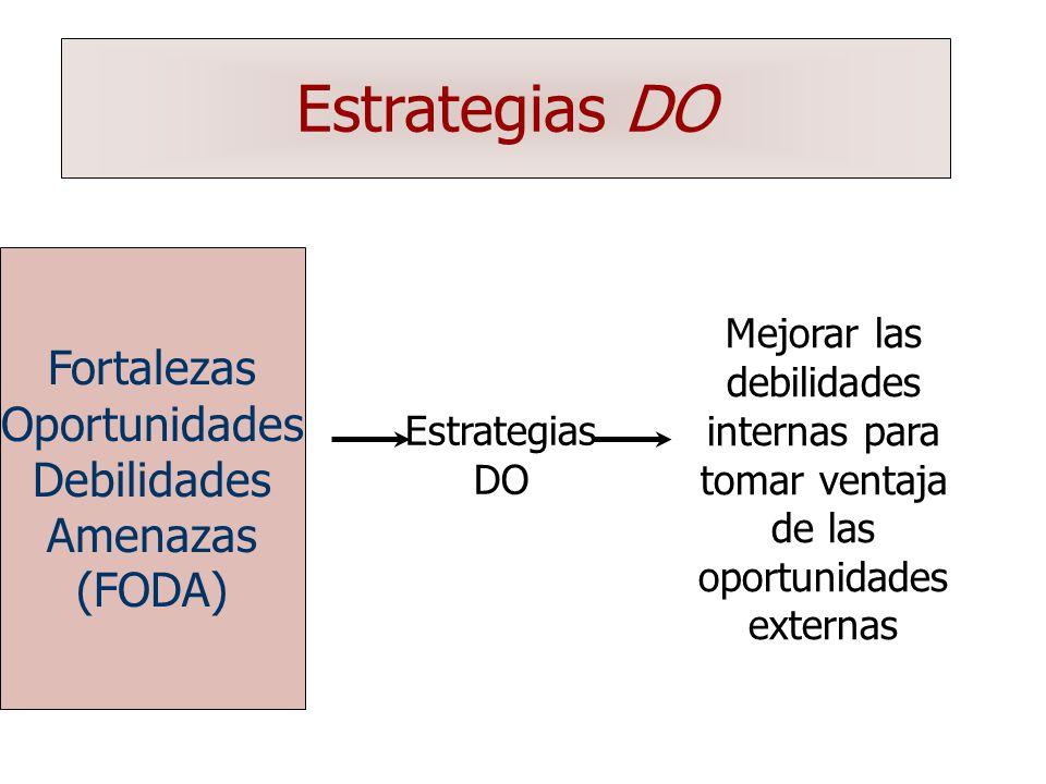 Estrategias DO Fortalezas Oportunidades Debilidades Amenazas (FODA)