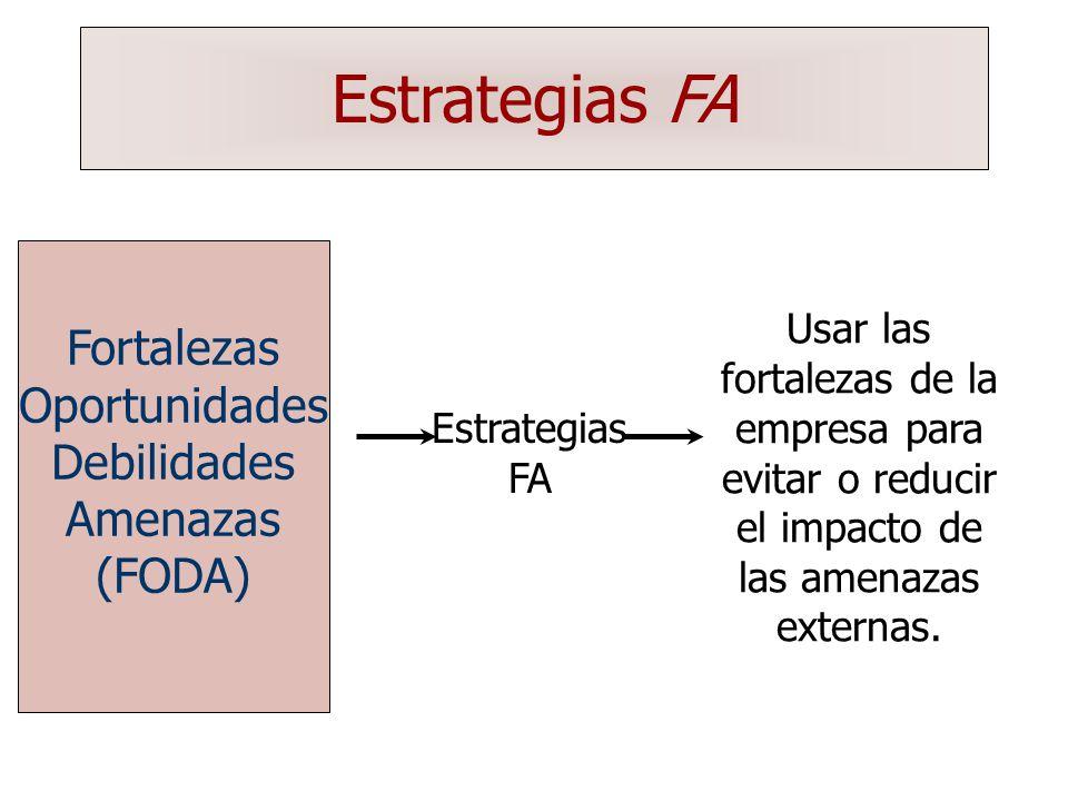Estrategias FA Fortalezas Oportunidades Debilidades Amenazas (FODA)