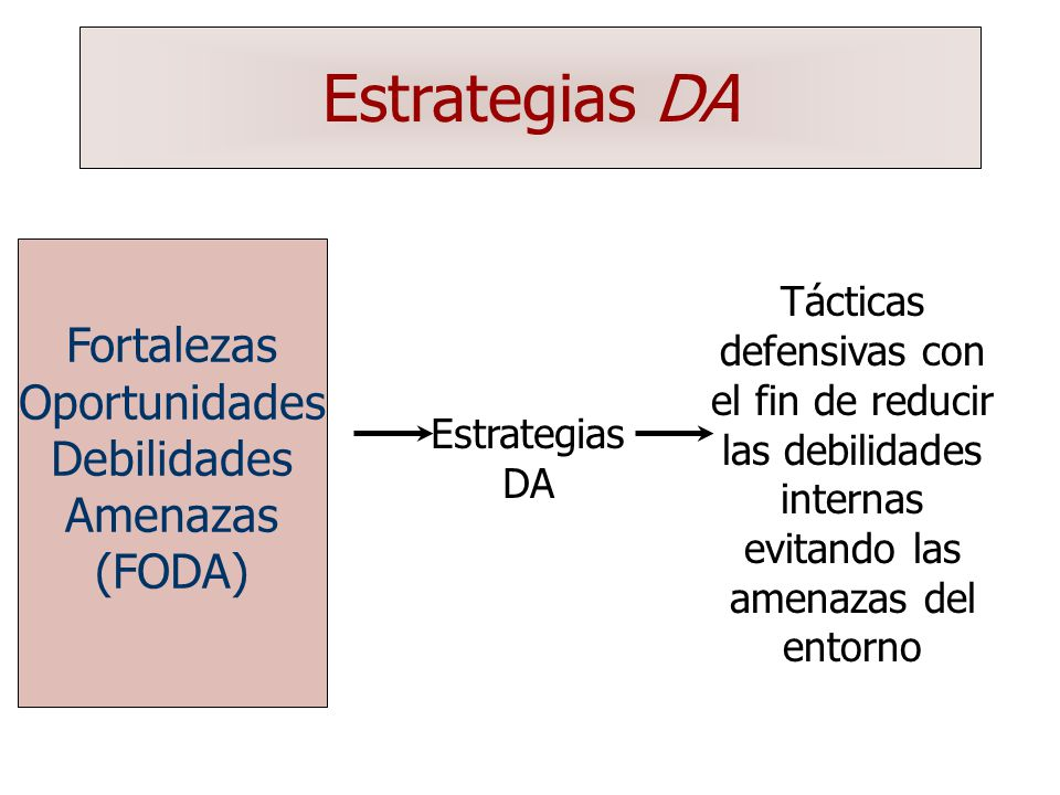 Estrategias DA Fortalezas Oportunidades Debilidades Amenazas (FODA)