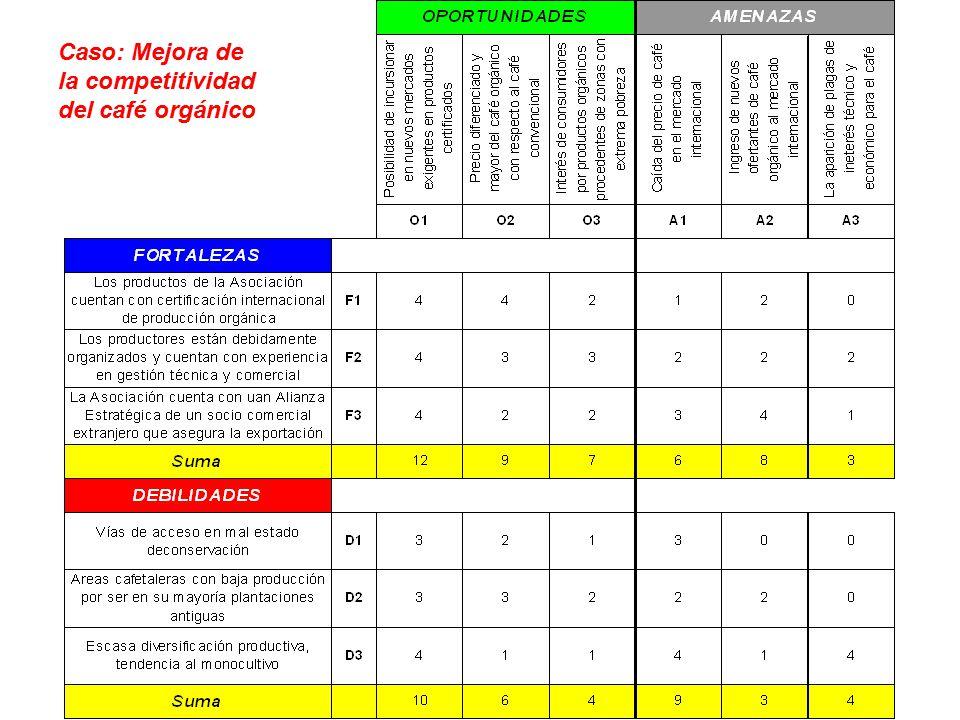 Caso: Mejora de la competitividad del café orgánico