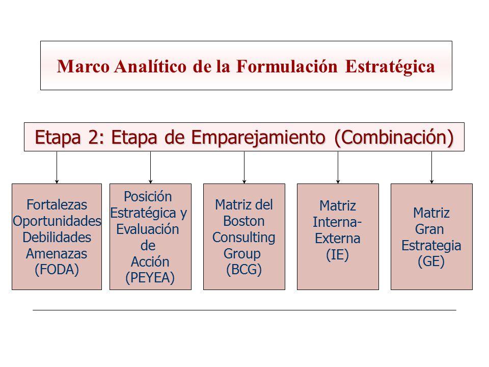Marco Analítico de la Formulación Estratégica