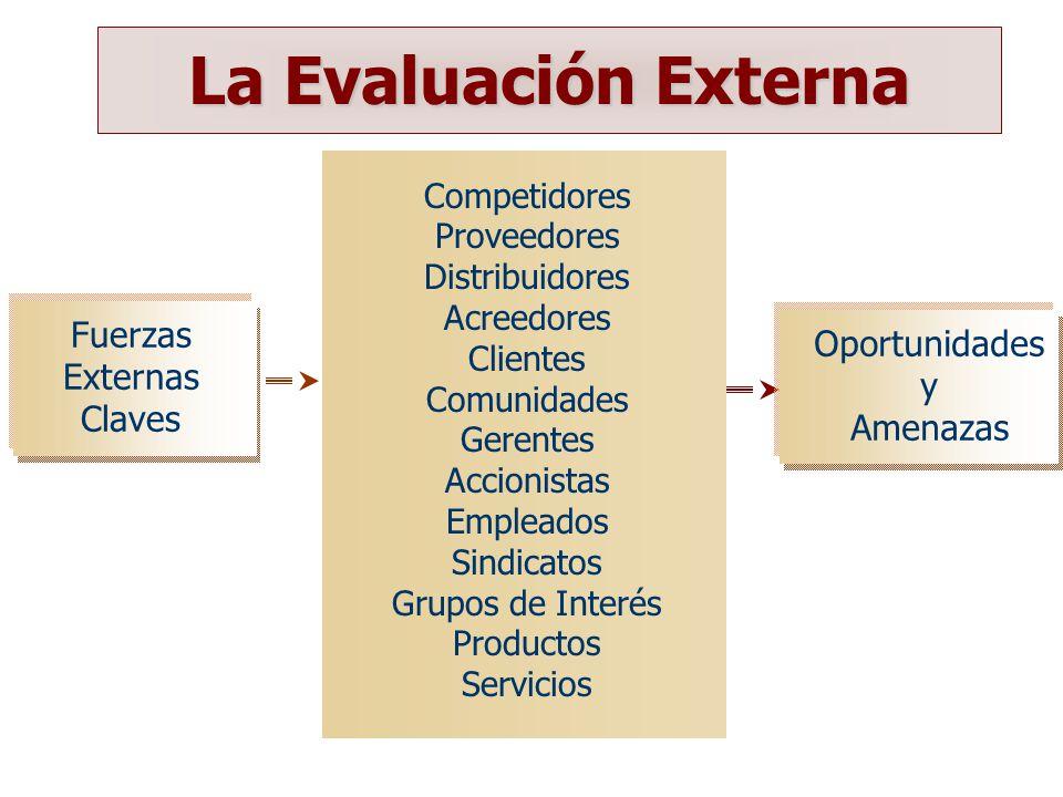 La Evaluación Externa Fuerzas Oportunidades Externas y Claves Amenazas