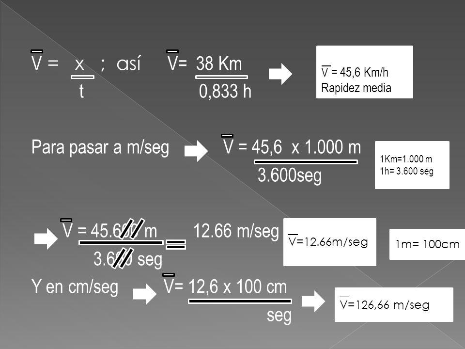 V = x ; así V= 38 Km t 0,833 h Para pasar a m/seg V = 45,6 x 1.000 m 3.600seg V = 45.600 m 12.66 m/seg 3.600 seg Y en cm/seg V= 12,6 x 100 cm seg