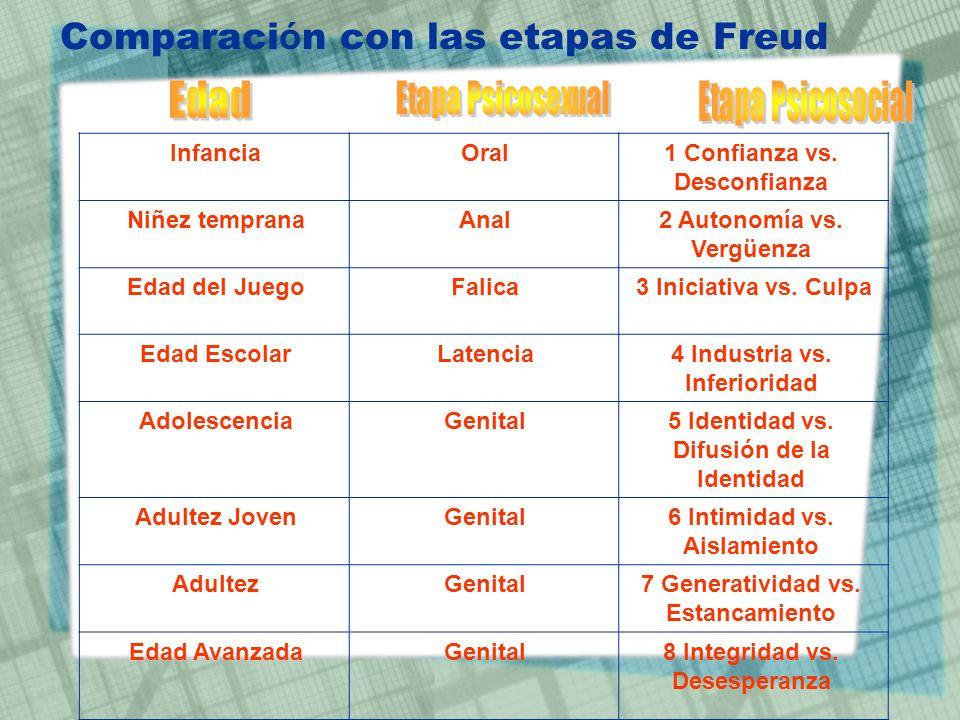 Comparación con las etapas de Freud