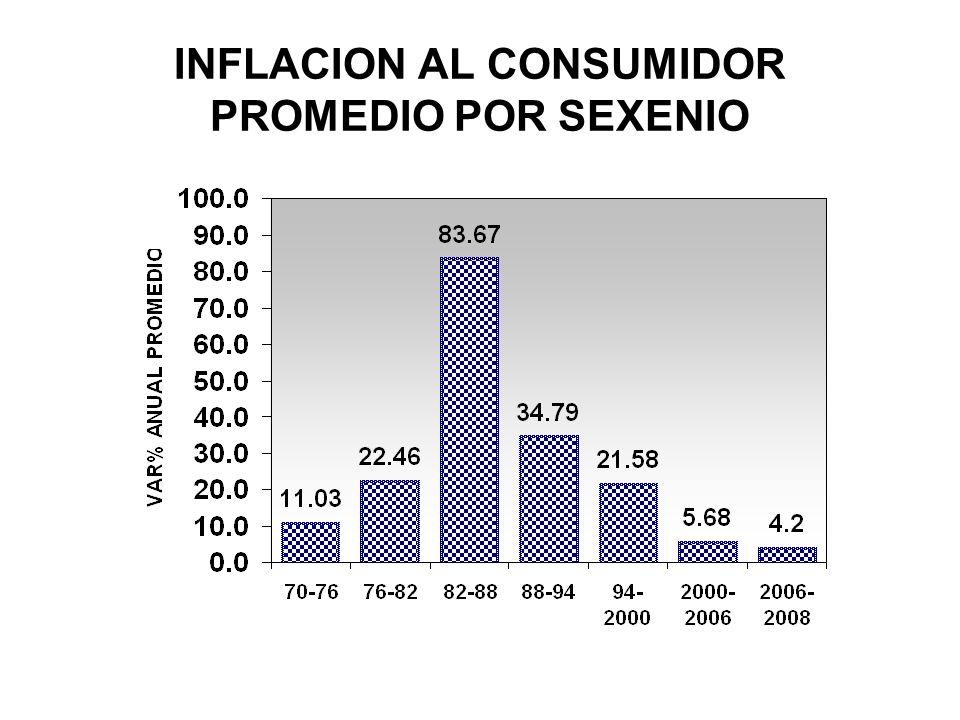 INFLACION AL CONSUMIDOR PROMEDIO POR SEXENIO