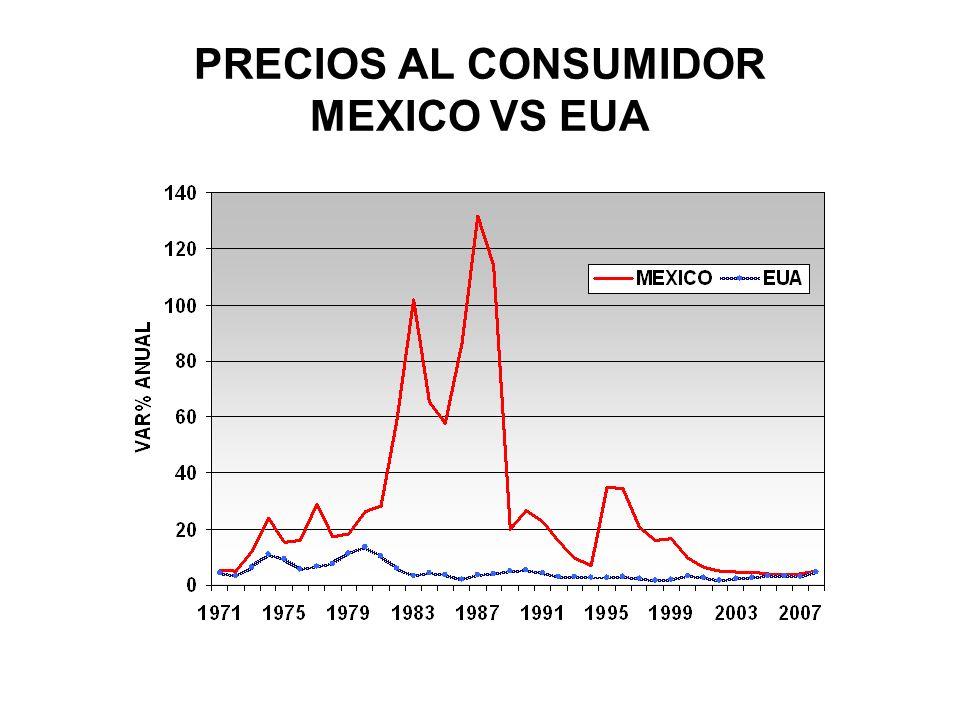 PRECIOS AL CONSUMIDOR MEXICO VS EUA