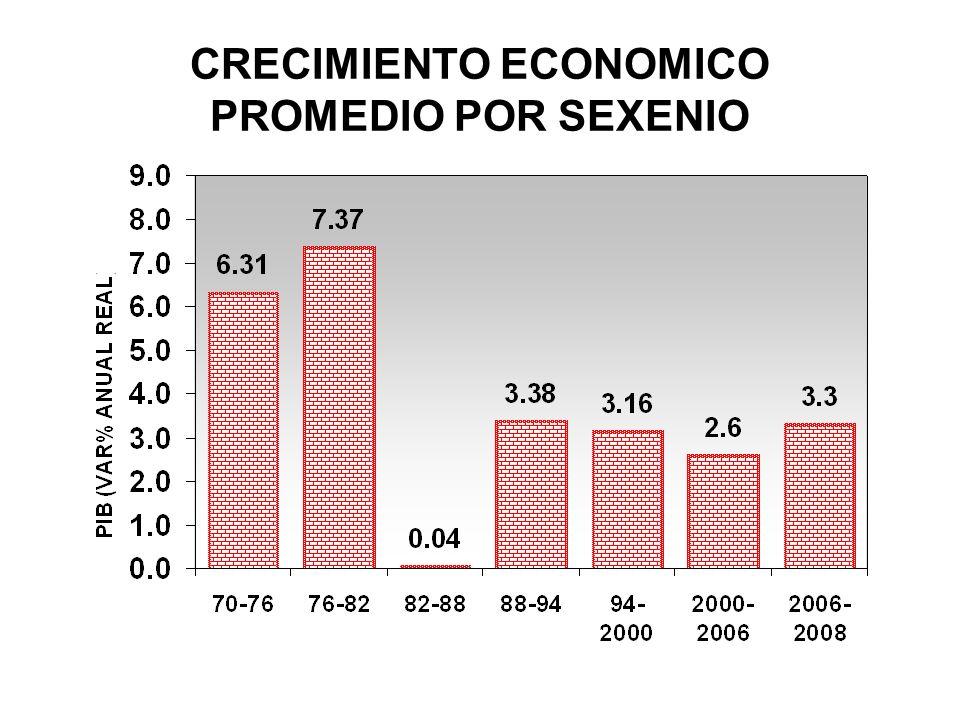 CRECIMIENTO ECONOMICO PROMEDIO POR SEXENIO