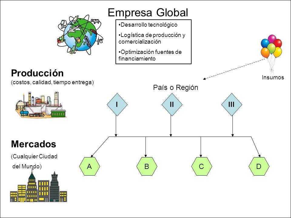 Empresa Global Producción Mercados País o Región I II III A B C D