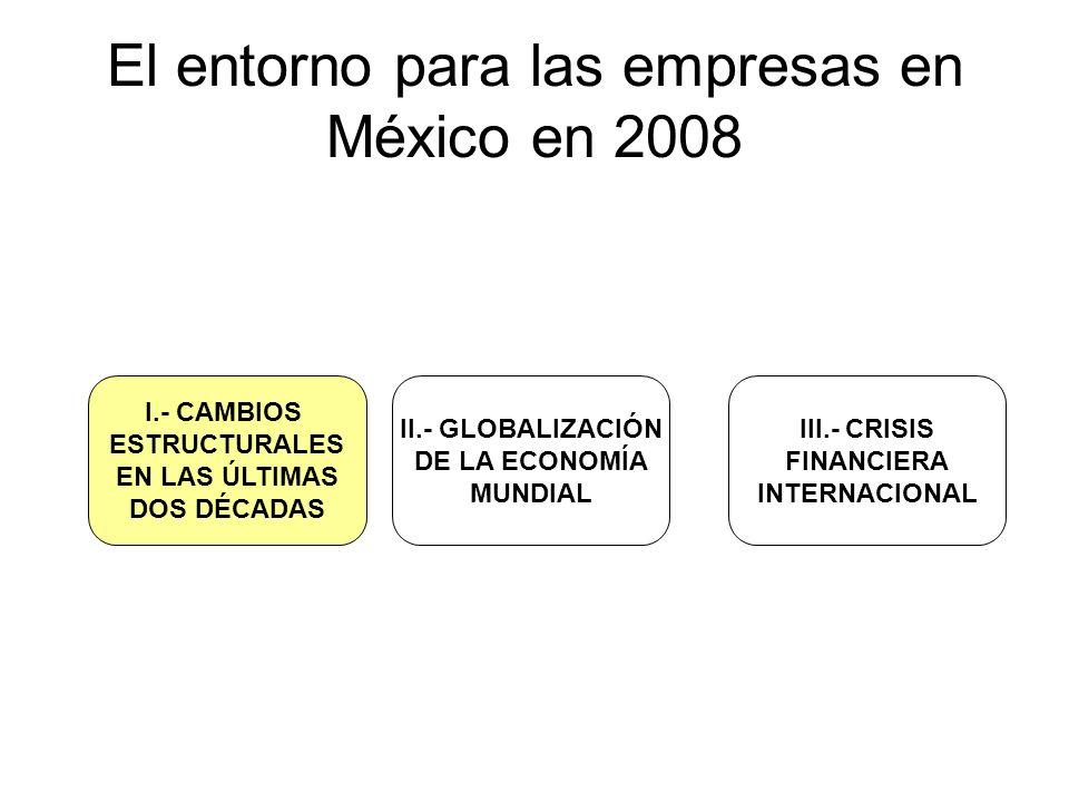 El entorno para las empresas en México en 2008