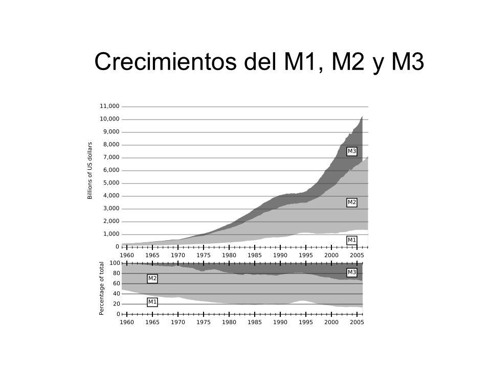 Crecimientos del M1, M2 y M3