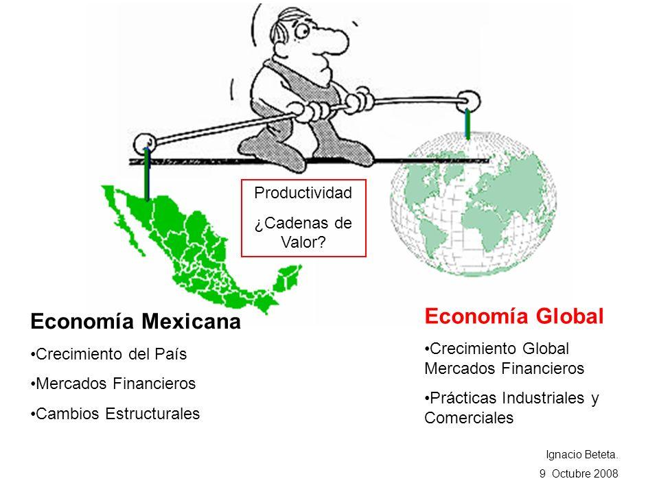 Economía Global Economía Mexicana Productividad ¿Cadenas de Valor