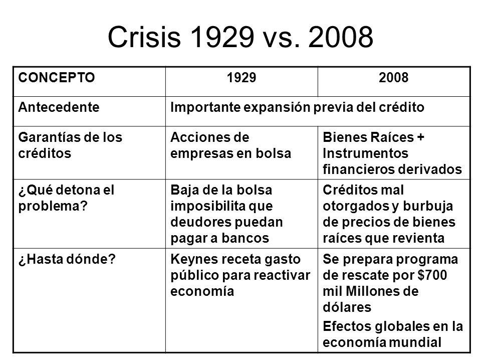 Crisis 1929 vs. 2008 CONCEPTO 1929 2008 Antecedente