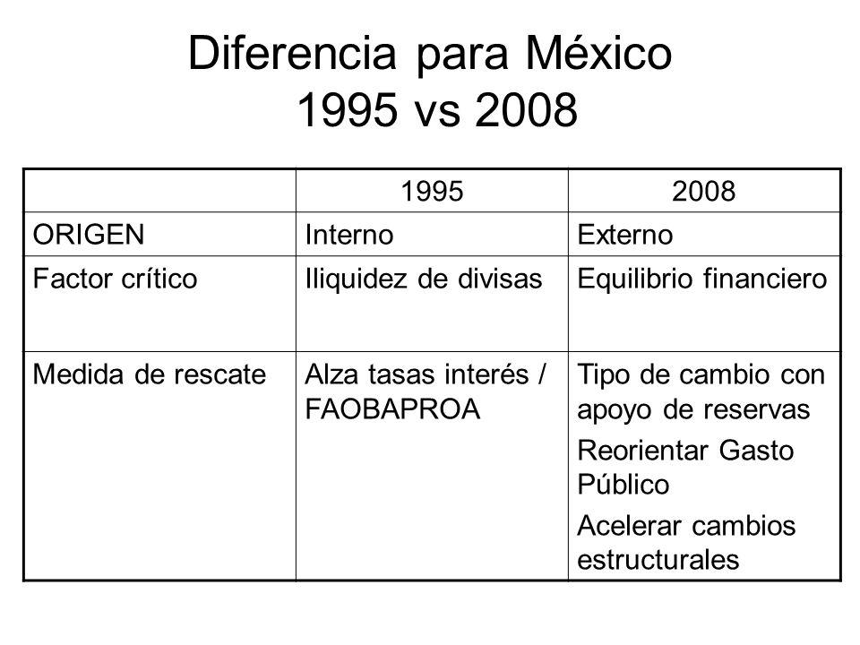 Diferencia para México 1995 vs 2008