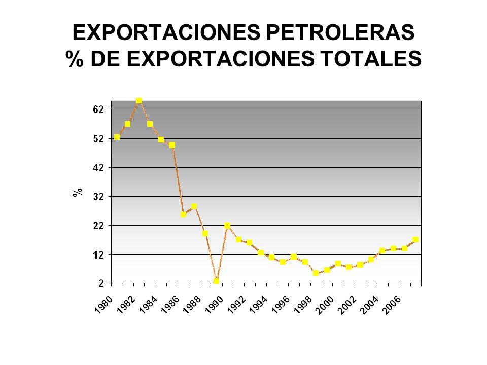 EXPORTACIONES PETROLERAS % DE EXPORTACIONES TOTALES