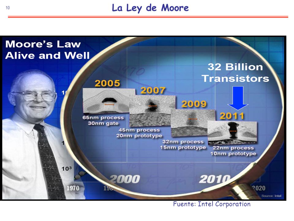 La Ley de Moore Fuente: Intel Corporation