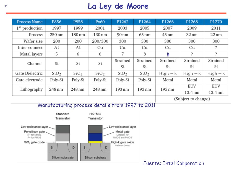 La Ley de Moore 9 Manufacturing process details from 1997 to 2011