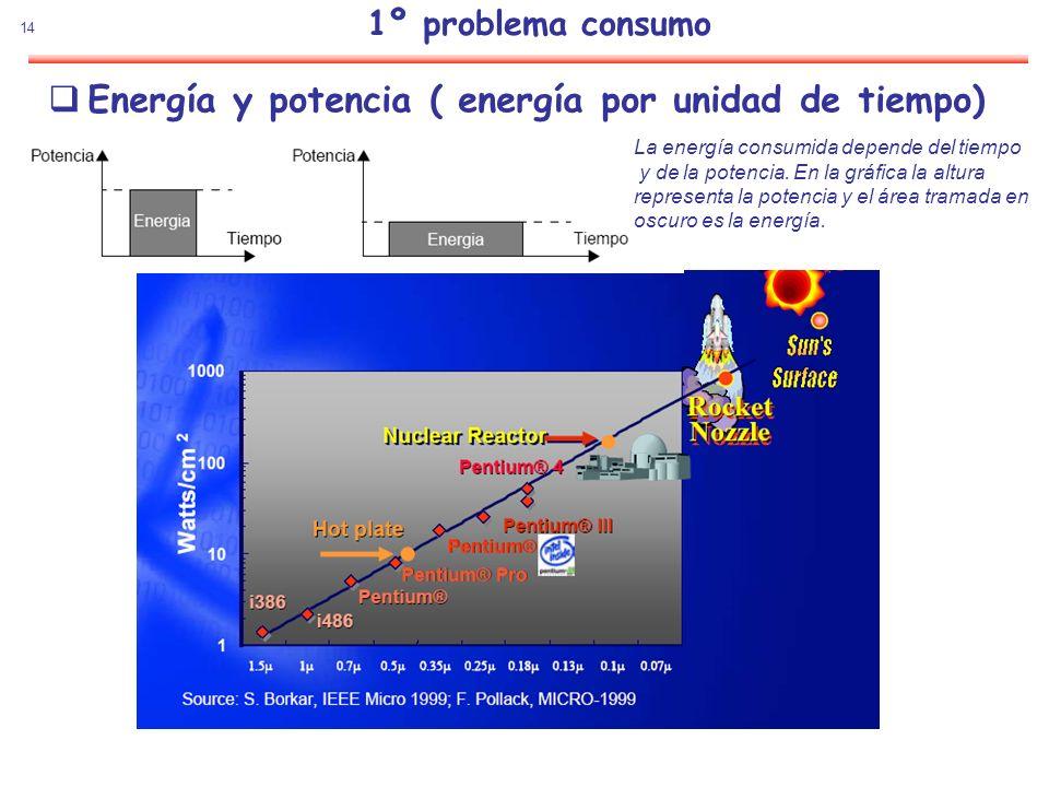 Energía y potencia ( energía por unidad de tiempo)
