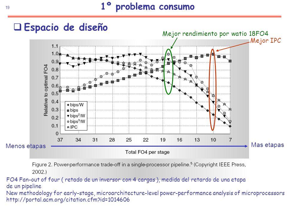 Espacio de diseño 1º problema consumo