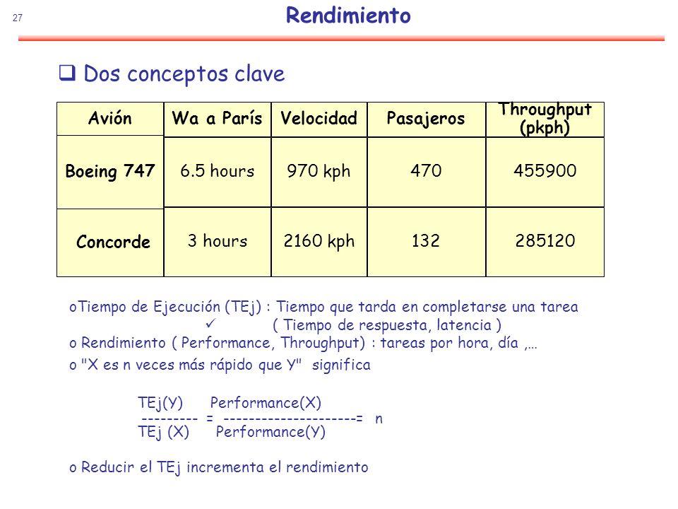 Rendimiento Dos conceptos clave Avión Wa a París 6.5 hours 3 hours