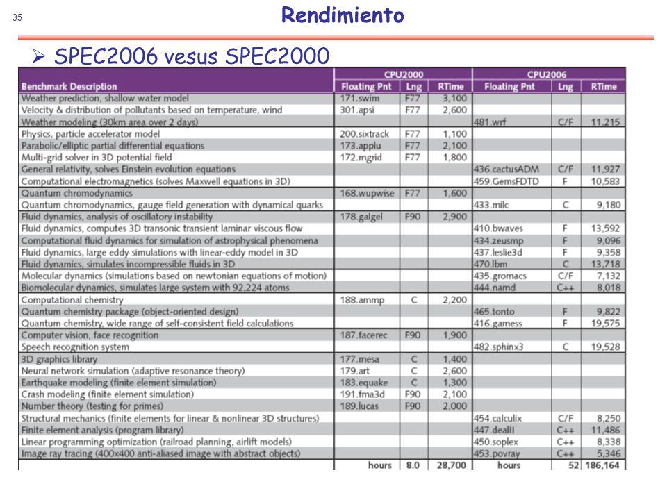 Rendimiento SPEC2006 vesus SPEC2000