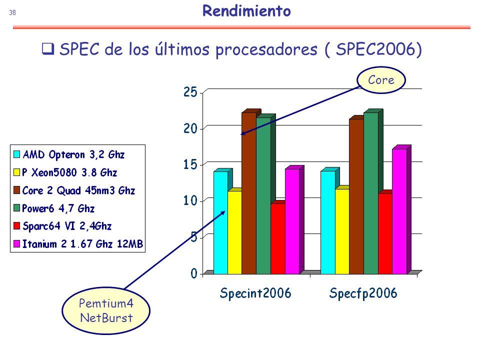 SPEC de los últimos procesadores ( SPEC2006)