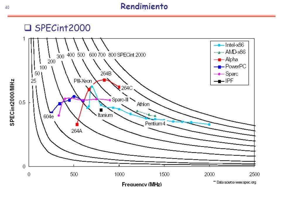 Rendimiento SPECint2000