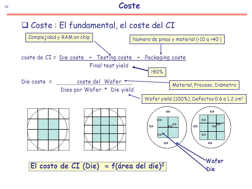 Coste : El fundamental, el coste del CI