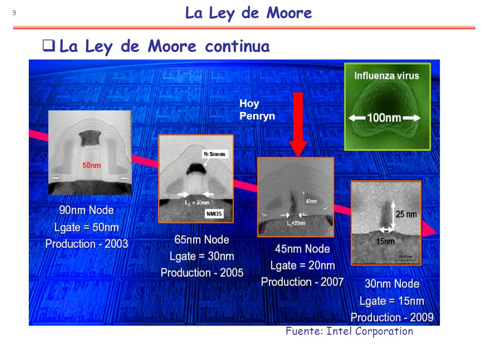 La Ley de Moore continua