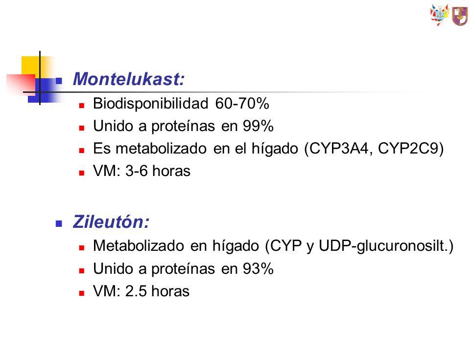 Montelukast: Zileutón: Biodisponibilidad 60-70%