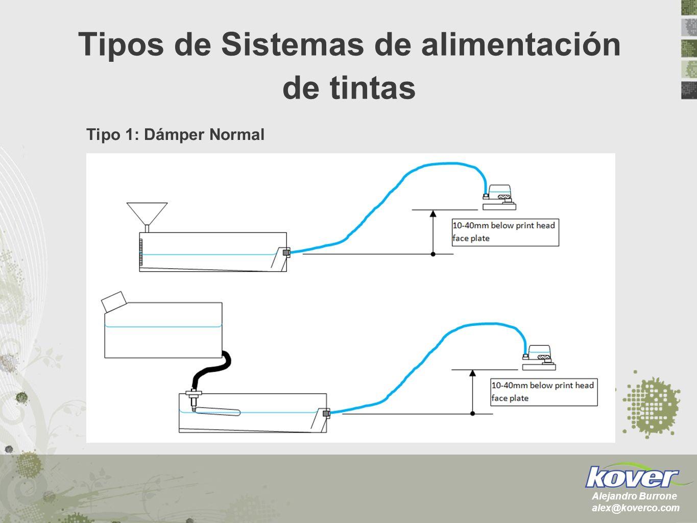 Tipos de Sistemas de alimentación de tintas