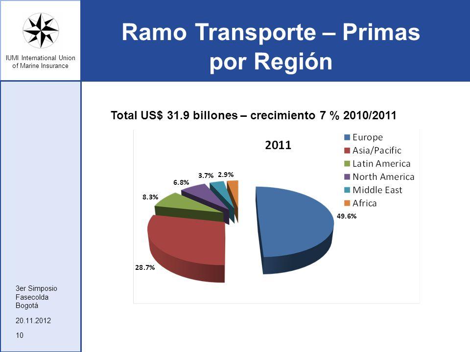 Ramo Transporte – Primas por Región