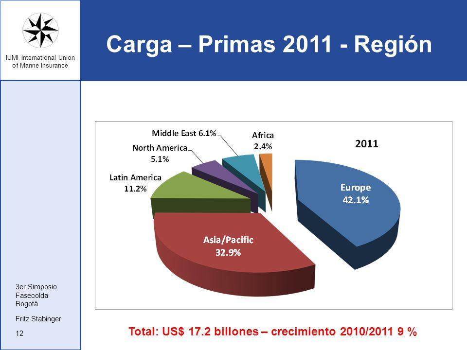 Carga – Primas 2011 - Región 3er Simposio. Fasecolda.