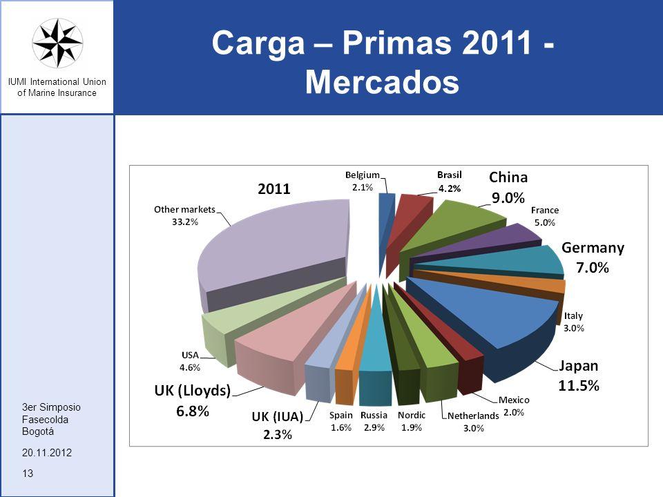 Carga – Primas 2011 - Mercados