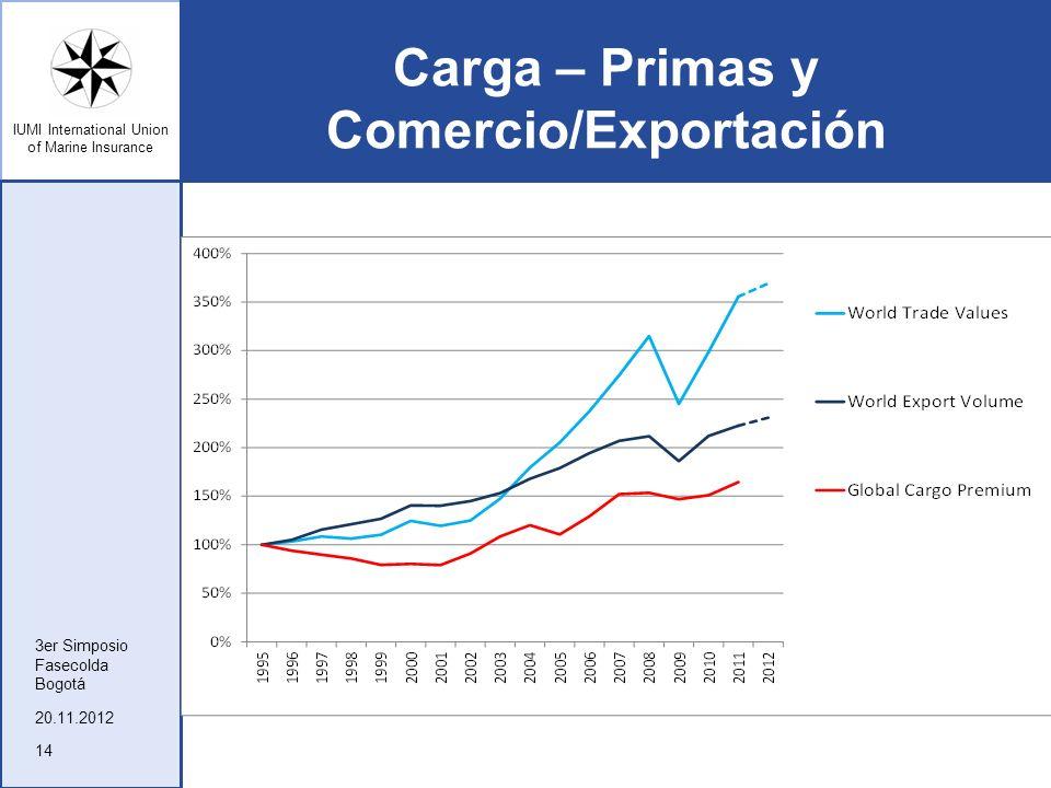 Carga – Primas y Comercio/Exportación