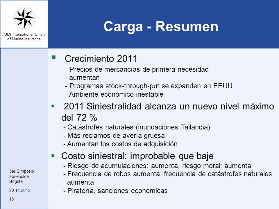 Carga - Resumen