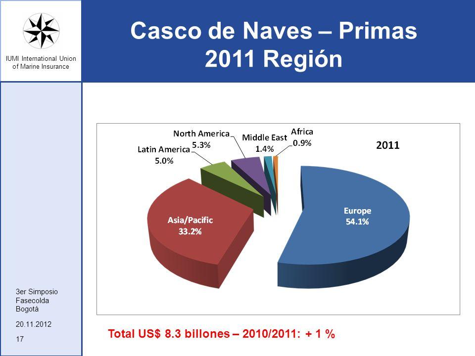 Casco de Naves – Primas 2011 Región