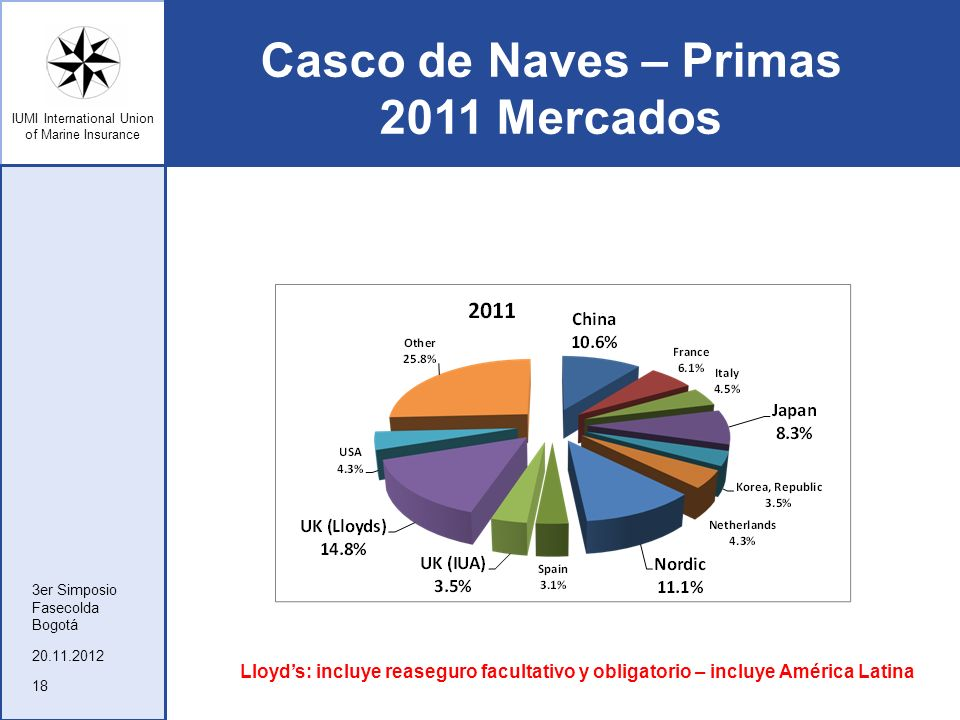 Casco de Naves – Primas 2011 Mercados