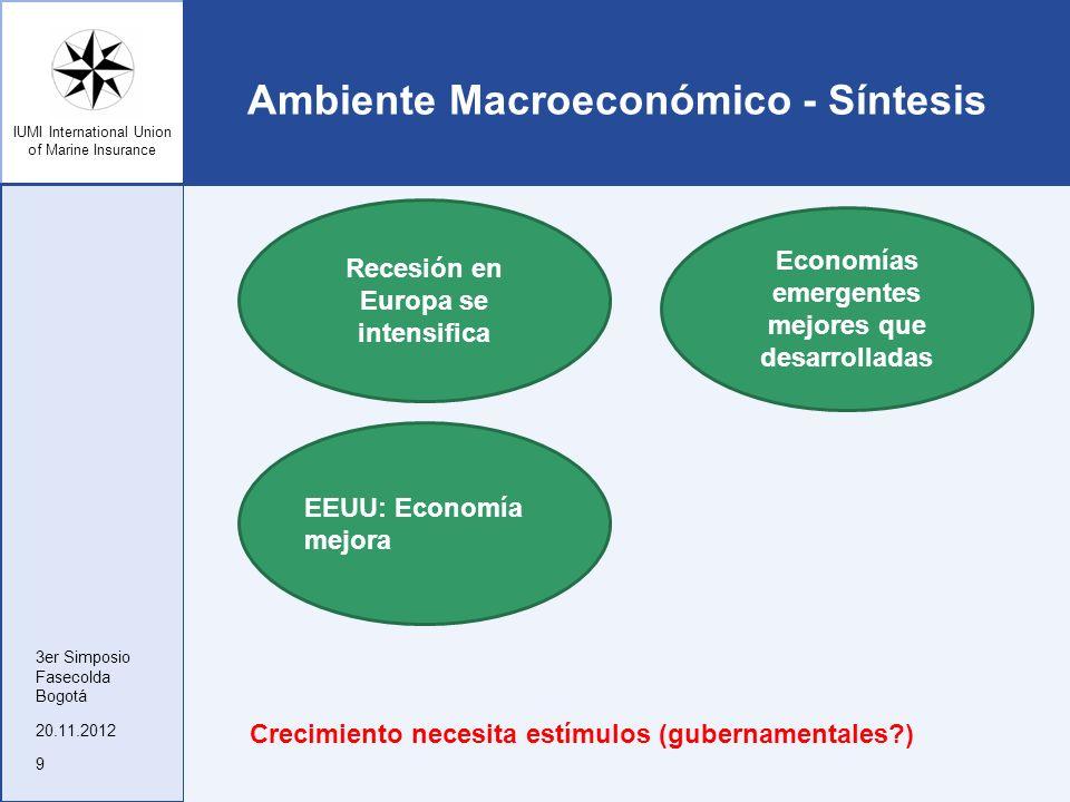 Ambiente Macroeconómico - Síntesis