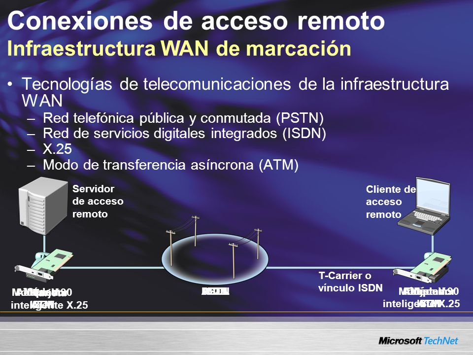 Conexiones de acceso remoto Infraestructura WAN de marcación