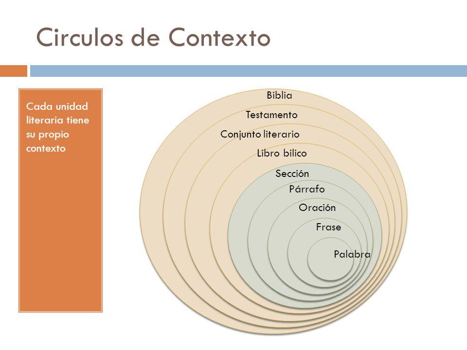 Circulos de Contexto Biblia